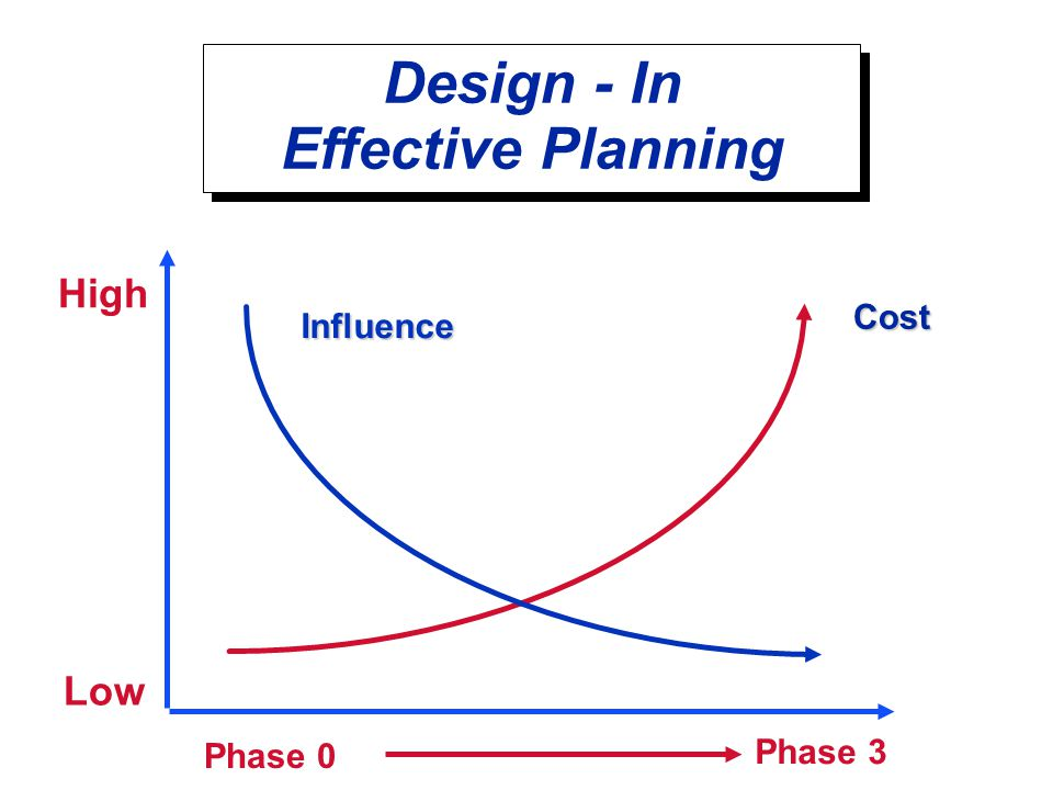 Design - In Effective Planning High Influence Cost Phase 3 Phase 0 Low