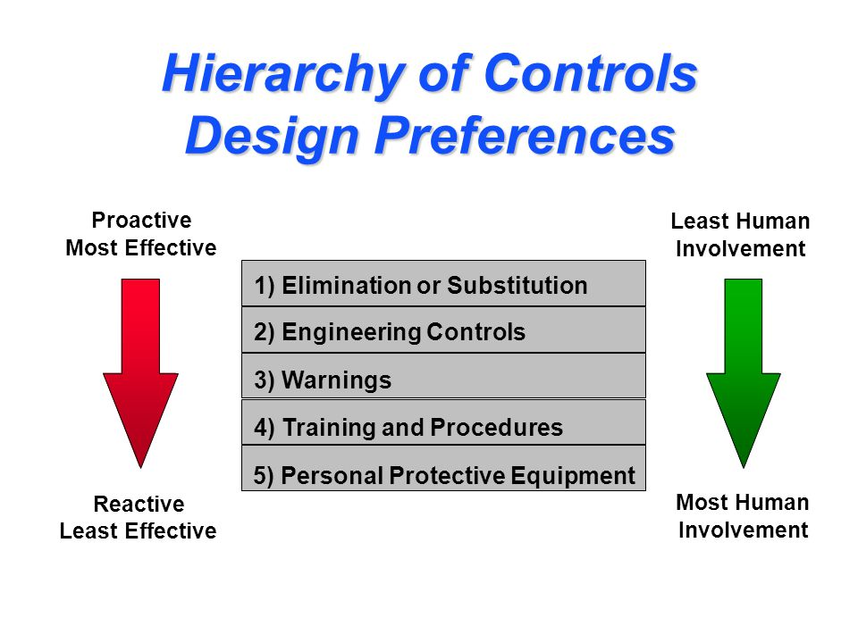 Hierarchy of Controls Design Preferences 1) Elimination or Substitution 2) Engineering Controls 3) Warnings 4) Training and Procedures 5) Personal Protective Equipment Proactive Most Effective Reactive Least Effective Least Human Involvement Most Human Involvement