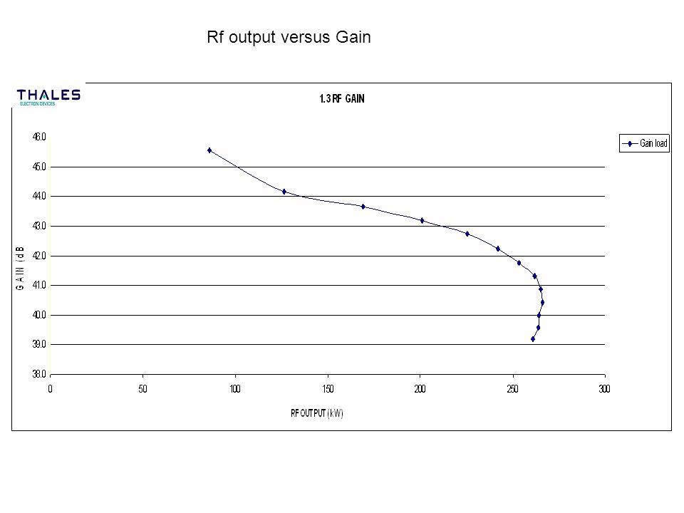 Rf output versus Gain