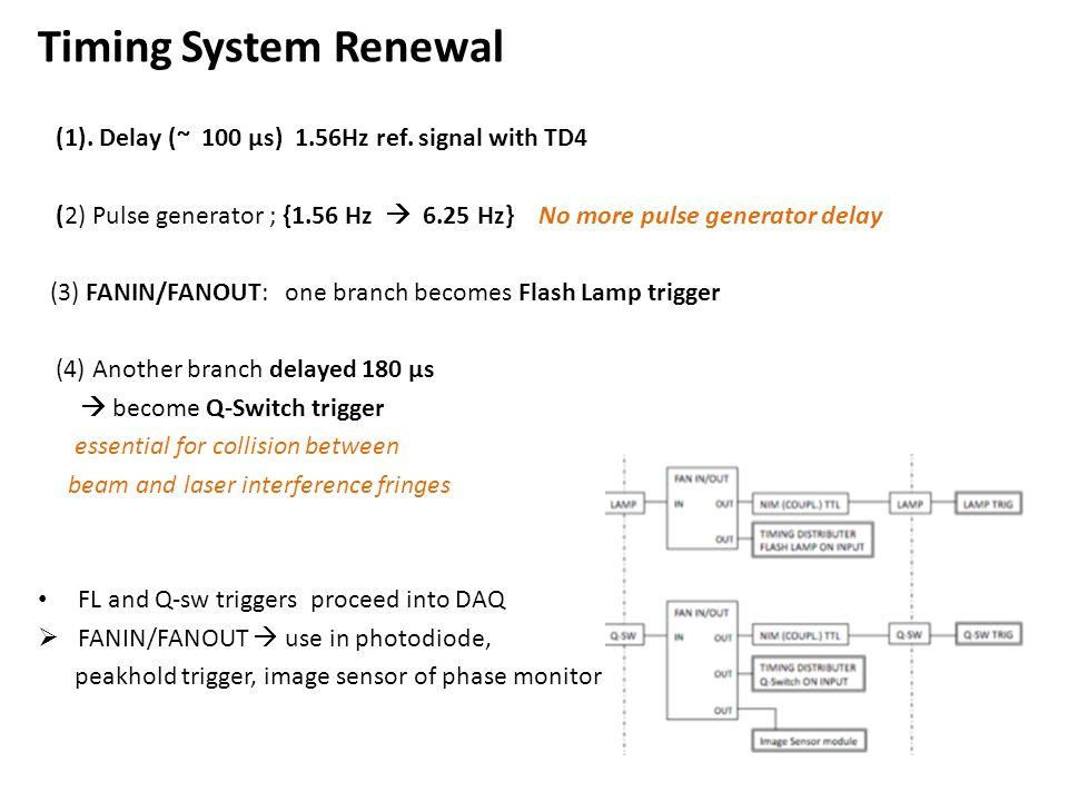 (1). Delay (~ 100 μs) 1.56Hz ref.