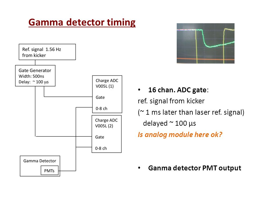 16 chan. ADC gate: ref. signal from kicker (~ 1 ms later than laser ref.