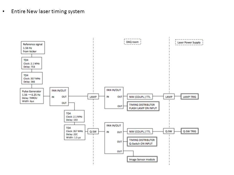 Entire New laser timing system