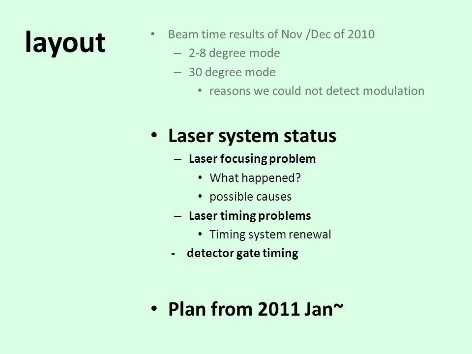 Laser Problems (last beam time) Thur (12/16)  Fri.