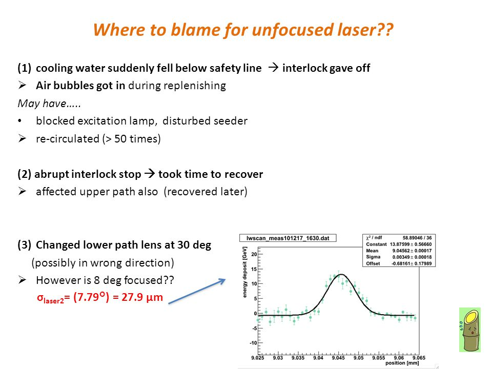 Where to blame for unfocused laser .