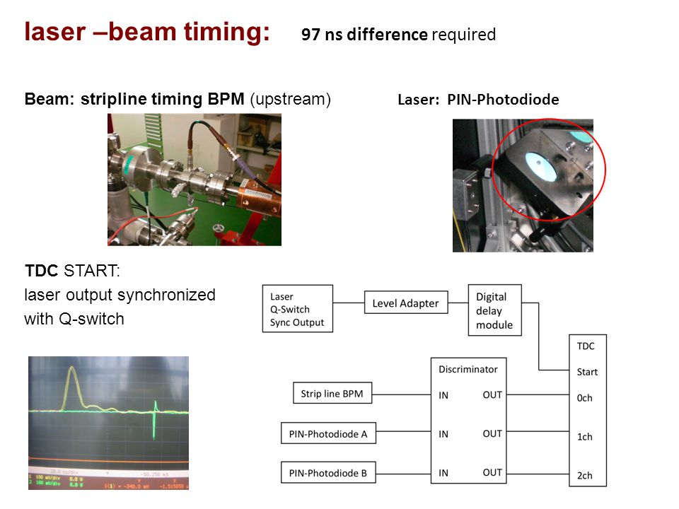 laser –beam timing: 97 ns difference required Beam: stripline timing BPM (upstream) Laser: PIN-Photodiode TDC START: laser output synchronized with Q-switch