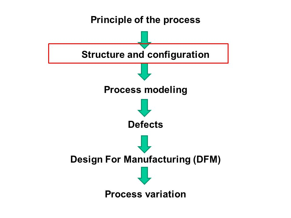 Mechanical approach to introduce interference fit in assembling two parts 1.Press 2.Shrink and expansion 3.Snap 4.Retaining ring 5.Mold (permanent) 6.Integral