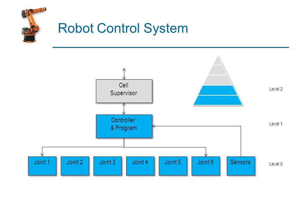 Robot Control System Joint 1 Joint 2 Joint 3 Joint 4 Joint 5 Joint 6 Controller & Program Controller & Program Cell Supervisor Cell Supervisor Sensors
