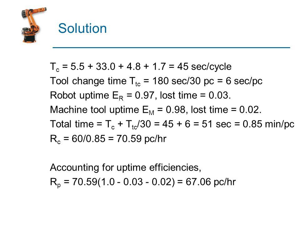 Solution T c = 5.5 + 33.0 + 4.8 + 1.7 = 45 sec/cycle Tool change time T tc = 180 sec/30 pc = 6 sec/pc Robot uptime E R = 0.97, lost time = 0.03. Machi