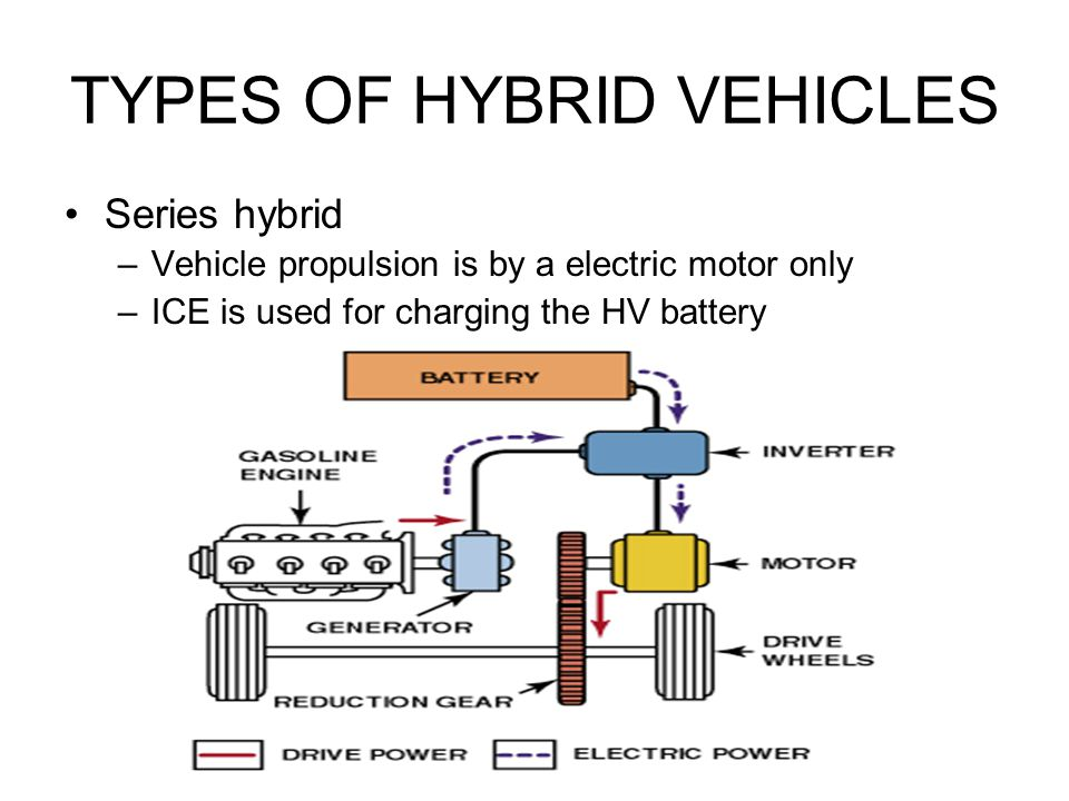 TYPES OF HYBRID VEHICLES Series hybrid –Vehicle propulsion is by a electric motor only –ICE is used for charging the HV battery