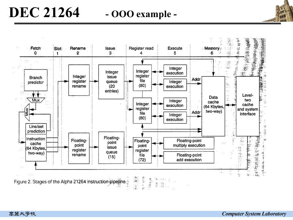 DEC 21264 - OOO example -