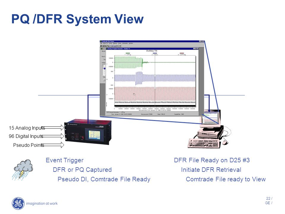 21 / GE / Power Quality Application Power quality application is a software module resident on the D25* Power quality data is uploaded to PowerLink™ a