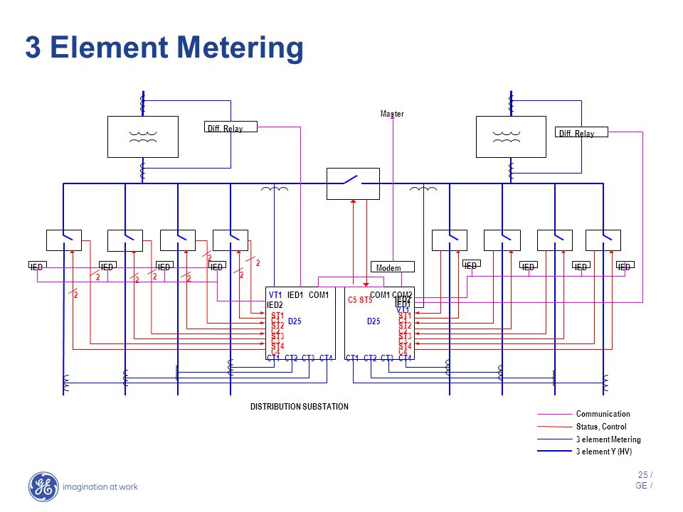 24 / GE / D25* Metering Power Metering –1, 2, 2 1/2, 3 element metering –1 to 6 circuits Energy Metering –Import and export totals for kWh, kVARh –Cir