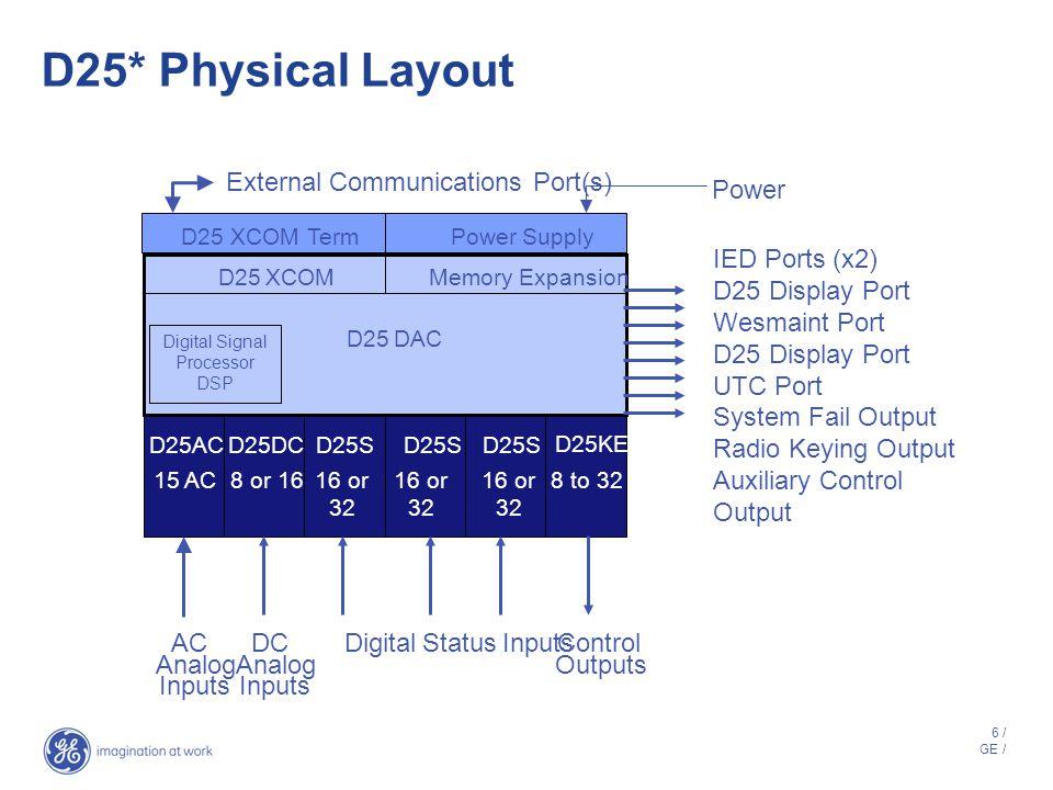 5 / GE / D25* Hardware Architecture Maintenance Port Status Control Substation DNP / UCA® / IEC® LAN Digital Inputs Direct AC Inputs CTVT Metering Pow