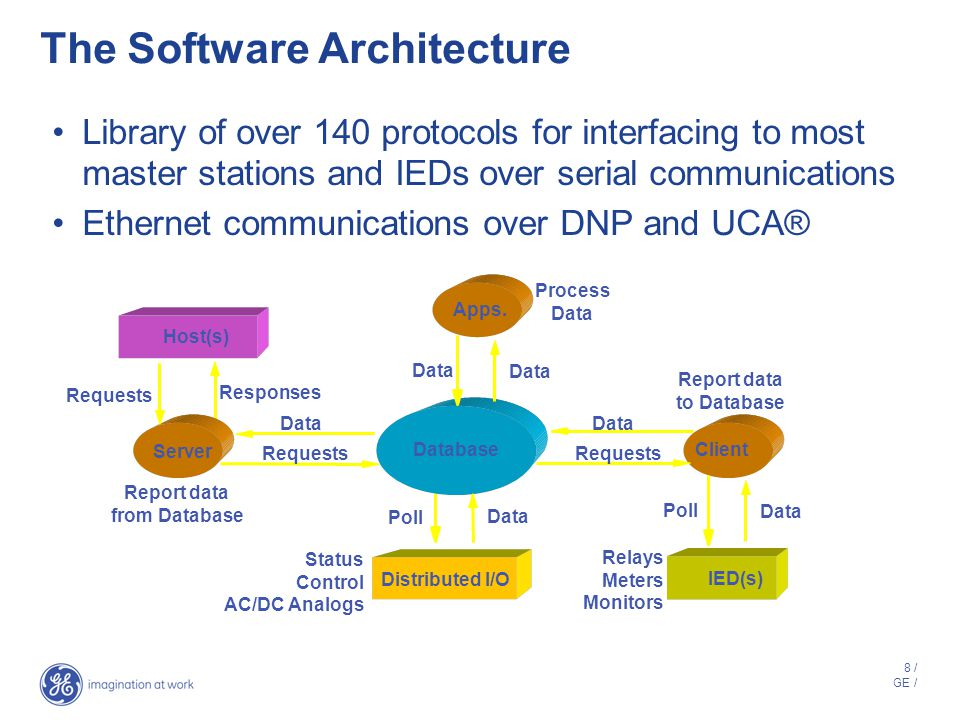 8 / GE / The Software Architecture Library of over 140 protocols for interfacing to most master stations and IEDs over serial communications Ethernet communications over DNP and UCA® Host(s) ServerWIN Client IED(s) Requests Responses Data Poll Report data to Database Data Requests Distributed I/O Data Poll Database Report data from Database Status Control AC/DC Analogs Relays Meters Monitors Apps.