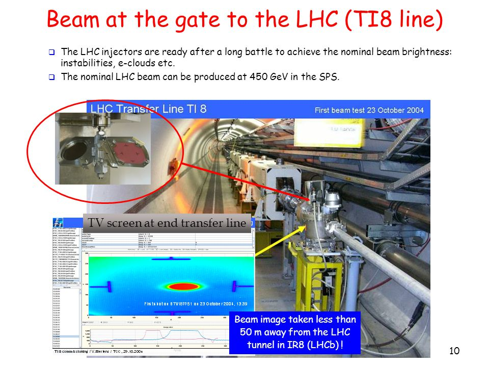 Beam at the gate to the LHC (TI8 line) 10 TV screen at end transfer line Beam image taken less than 50 m away from the LHC tunnel in IR8 (LHCb) .