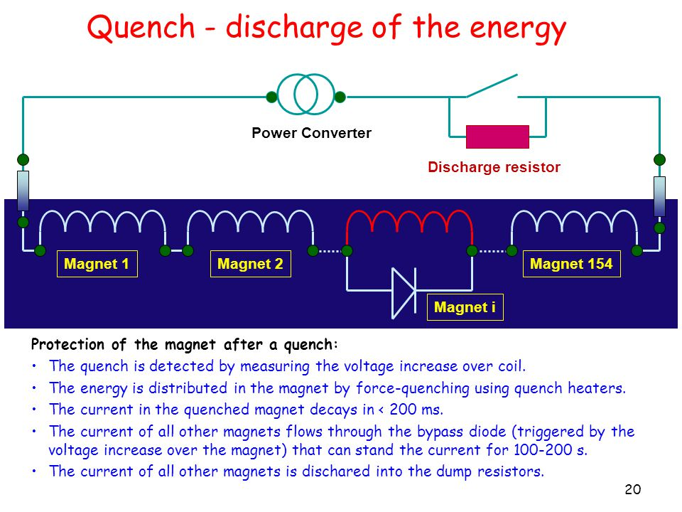Quench - discharge of the energy 20 Magnet 1Magnet 2 Power Converter Magnet 154 Magnet i Protection of the magnet after a quench: The quench is detected by measuring the voltage increase over coil.