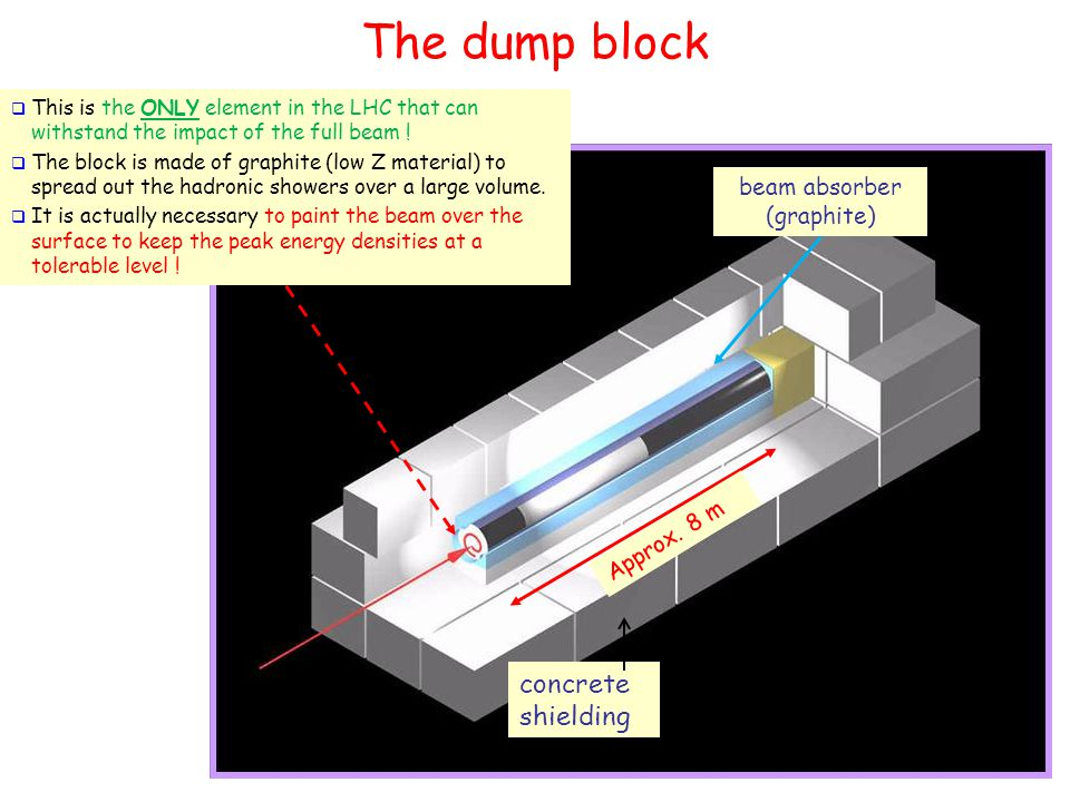 The dump block 27 Approx.