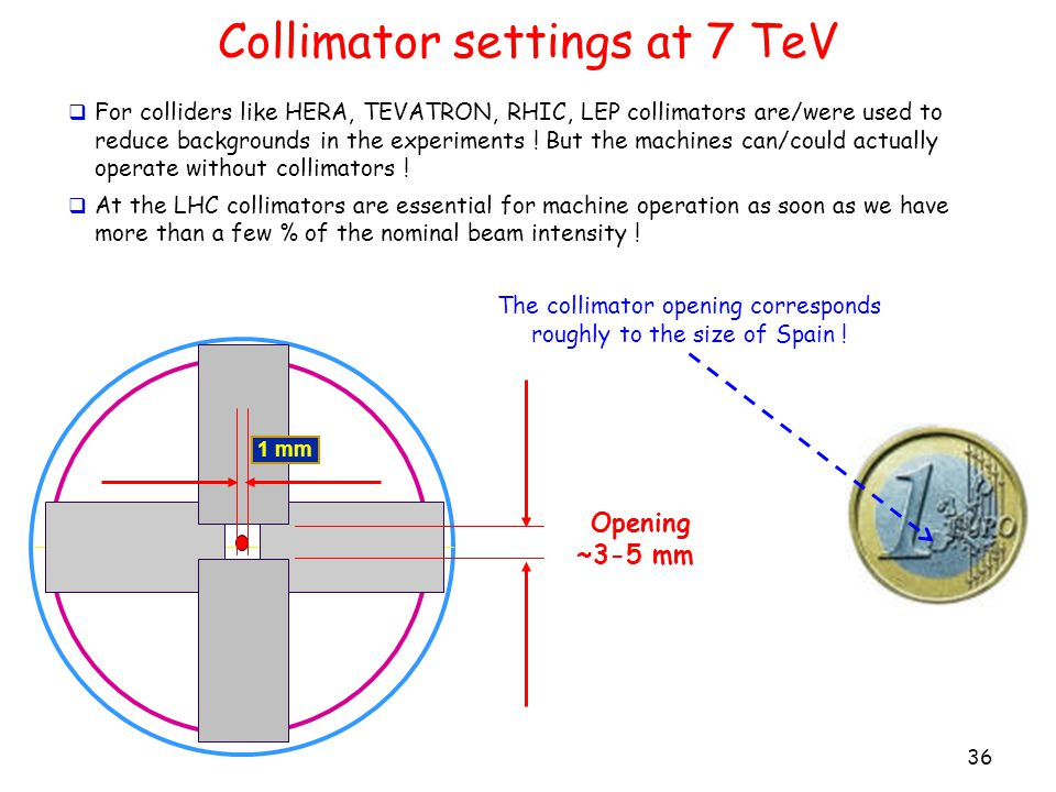 Collimator settings at 7 TeV 36 1 mm Opening ~3-5 mm The collimator opening corresponds roughly to the size of Spain .