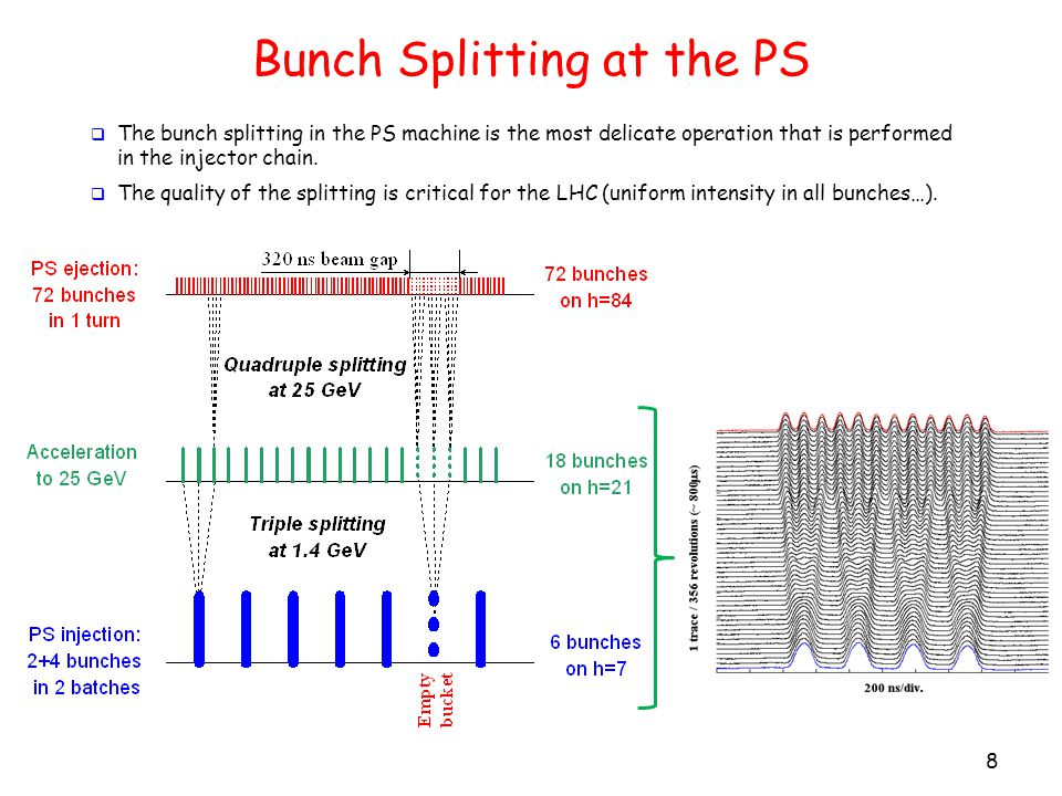 Bunch Splitting at the PS 8  The bunch splitting in the PS machine is the most delicate operation that is performed in the injector chain.