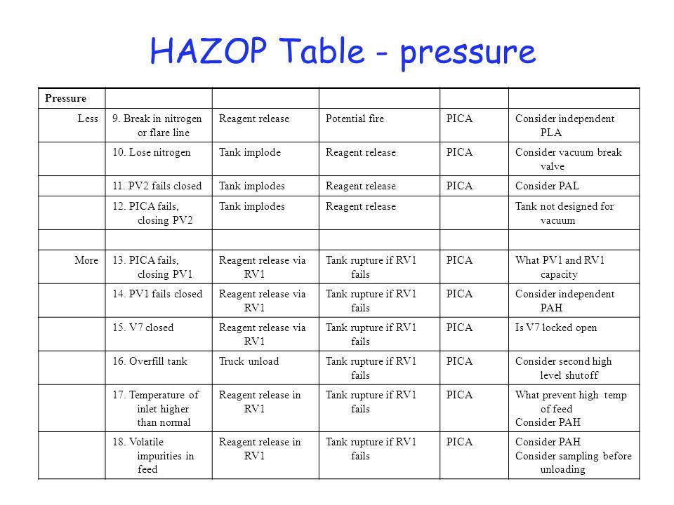 HAZOP Table - pressure Pressure Consider independent PLA PICAPotential fireReagent release9. Break in nitrogen or flare line Less Consider vacuum brea