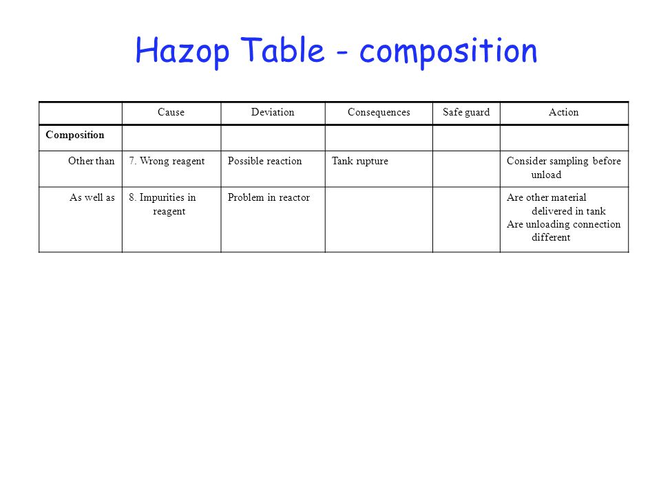 Hazop Table - composition ActionSafe guardConsequencesDeviationCause Composition Consider sampling before unload Tank rupturePossible reaction7. Wrong