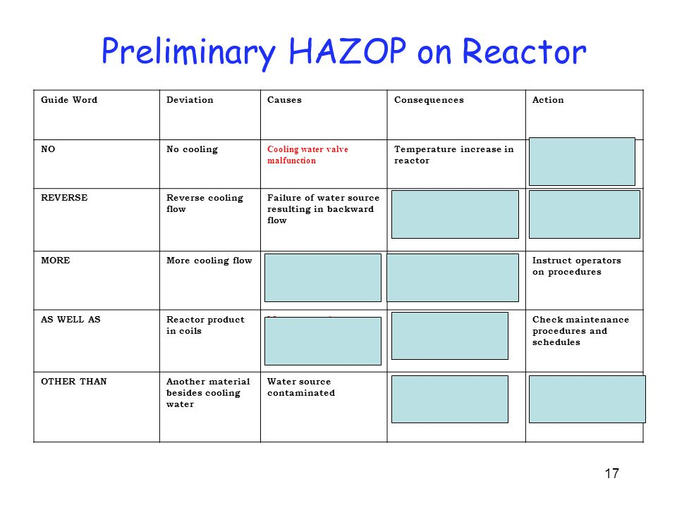 17 Preliminary HAZOP on Reactor Guide WordDeviationCausesConsequencesAction NONo cooling Cooling water valve malfunction Temperature increase in react