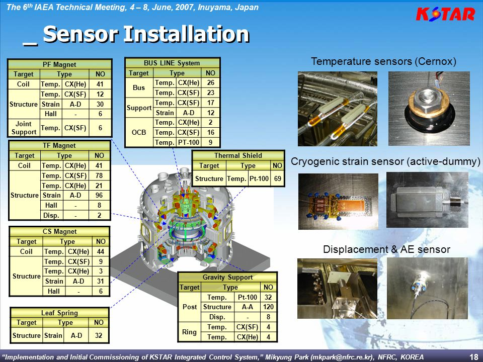 Implementation and Initial Commissioning of KSTAR Integrated Control System, Mikyung Park (mkpark@nfrc.re.kr), NFRC, KOREA The 6 th IAEA Technical Meeting, 4 – 8, June, 2007, Inuyama, Japan 18 Temperature sensors (Cernox) Cryogenic strain sensor (active-dummy) Displacement & AE sensor PF Magnet TargetTypeNO CoilTemp.CX(He)41 Structure Temp.CX(SF)12 StrainA-D30 Hall-6 Joint Support Temp.CX(SF)6 TF Magnet TargetTypeNO CoilTemp.CX(He)41 Structure Temp.CX(SF)78 Temp.CX(He)21 StrainA-D96 Hall-8 Disp.-2 Thermal Shield TargetTypeNO StructureTemp.Pt-10069 BUS LINE System TargetTypeNO Bus Temp.CX(He)26 Temp.CX(SF)23 Support Temp.CX(SF)17 StrainA-D12 OCB Temp.CX(He)2 Temp.CX(SF)16 Temp.PT-1009 CS Magnet TargetTypeNO CoilTemp.CX(He)44 Structure Temp.CX(SF)9 Temp.CX(He)3 StrainA-D31 Hall-6 Leaf Spring TargetTypeNO StructureStrainA-D32 Gravity Support TargetTypeNO Post Temp.Pt-10032 StructureA-A120 Disp.-8 Ring Temp.CX(SF)4 Temp.CX(He)4 _ Sensor Installation