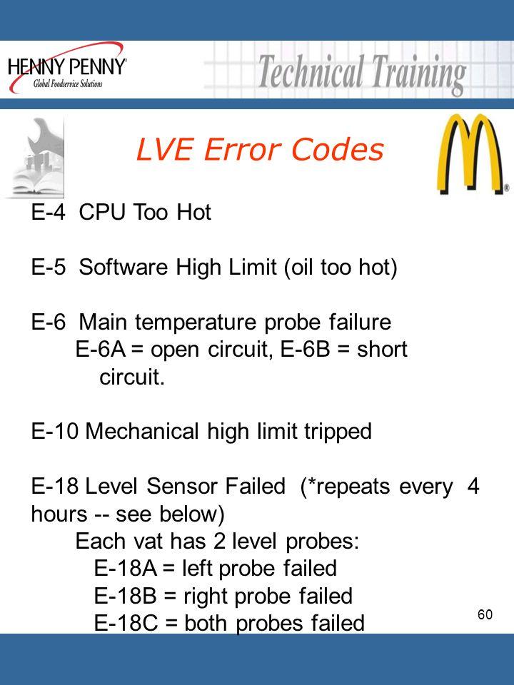 60 E-4 CPU Too Hot E-5 Software High Limit (oil too hot) E-6 Main temperature probe failure E-6A = open circuit, E-6B = short circuit. E-10 Mechanical