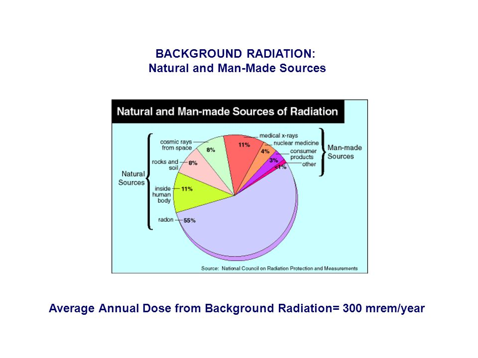 Average Annual Dose from Background Radiation= 300 mrem/year BACKGROUND RADIATION: Natural and Man-Made Sources