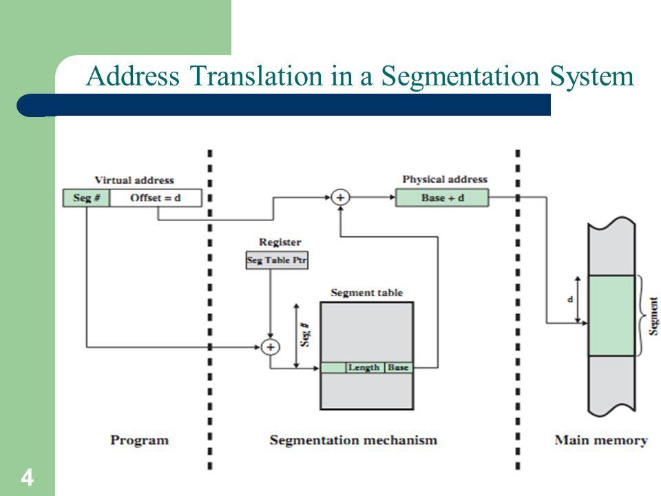 4 A. Frank - P. Weisberg Address Translation in a Segmentation System
