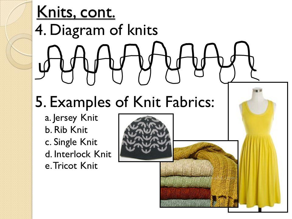 Knits, cont. 4. Diagram of knits 5. Examples of Knit Fabrics: a. Jersey Knit b. Rib Knit c. Single Knit d. Interlock Knit e. Tricot Knit