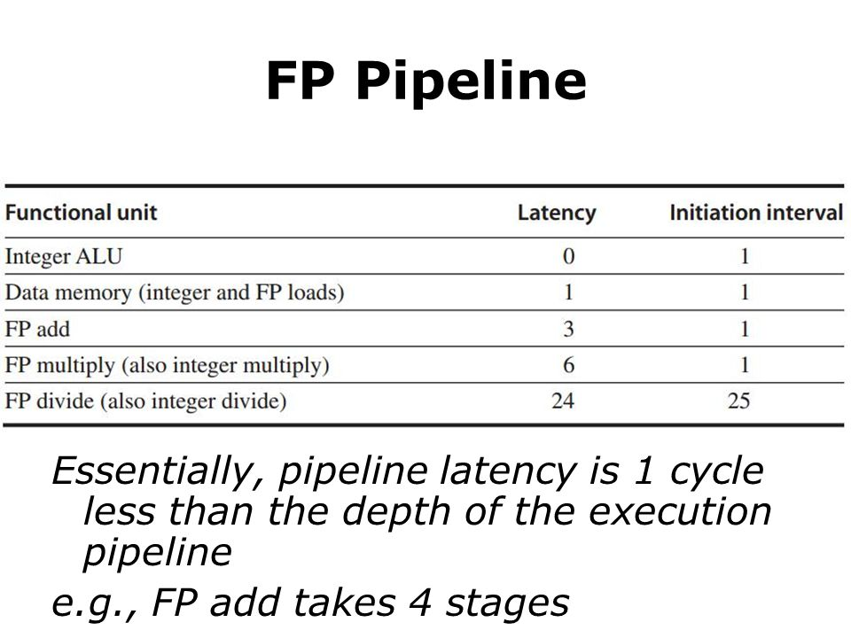FP Pipeline Essentially, pipeline latency is 1 cycle less than the depth of the execution pipeline e.g., FP add takes 4 stages