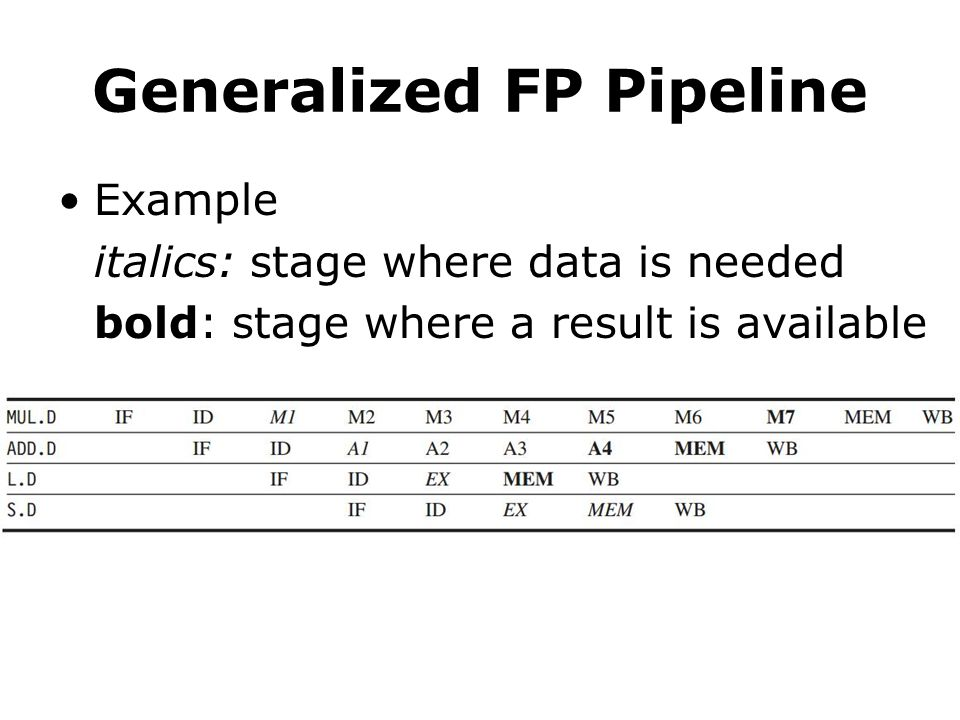 Generalized FP Pipeline Example italics: stage where data is needed bold: stage where a result is available
