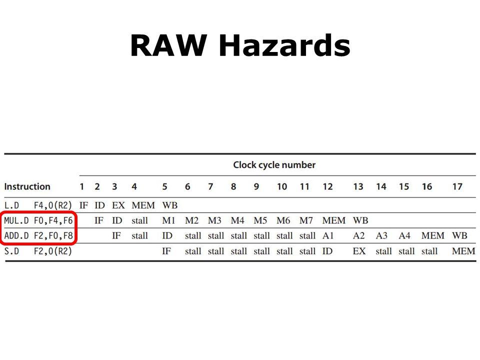 RAW Hazards