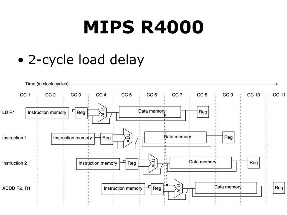 MIPS R4000 2-cycle load delay