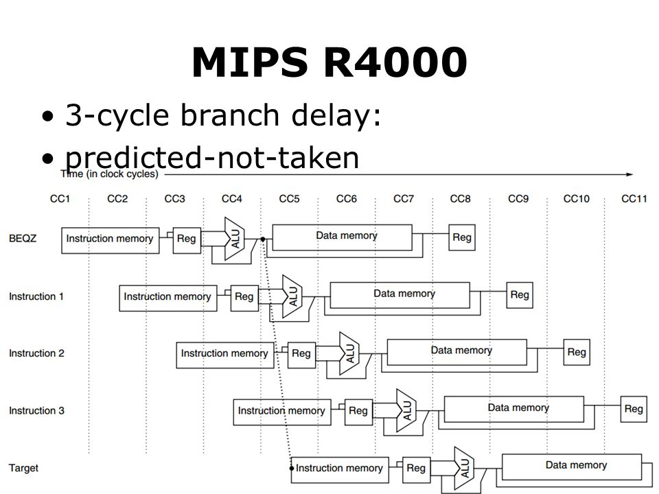 MIPS R4000 3-cycle branch delay: predicted-not-taken