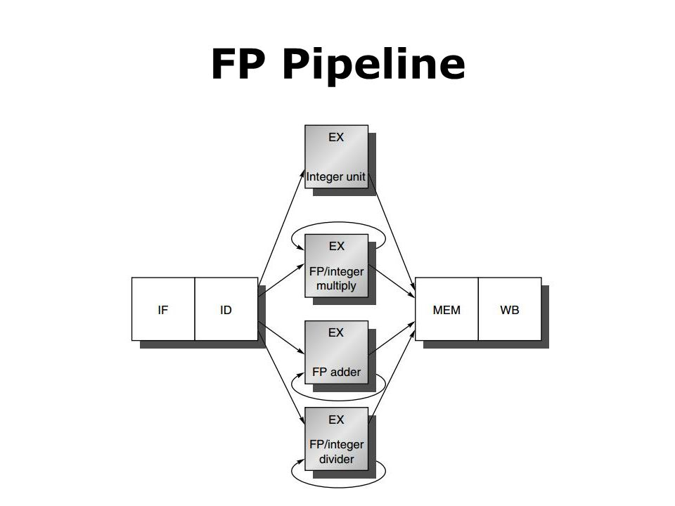 FP Pipeline
