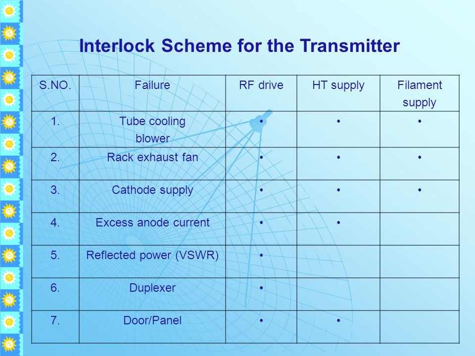 Interlock Scheme for the Transmitter S.NO.FailureRF driveHT supplyFilament supply 1.Tube cooling blower 2.Rack exhaust fan 3.Cathode supply 4.Excess anode current 5.Reflected power (VSWR) 6.Duplexer 7.Door/Panel