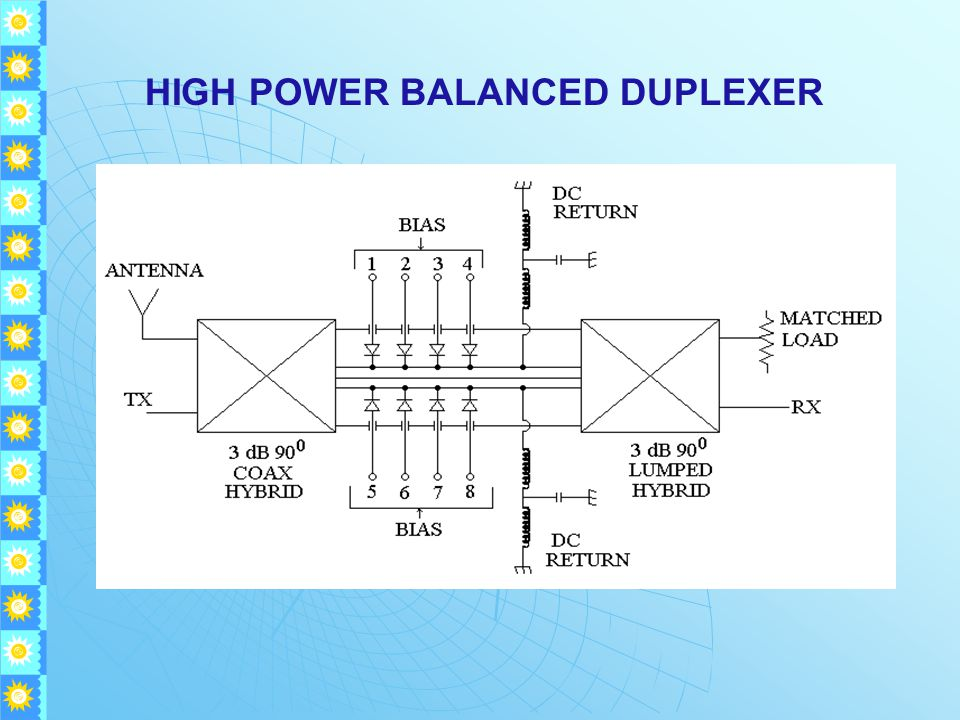 HIGH POWER BALANCED DUPLEXER