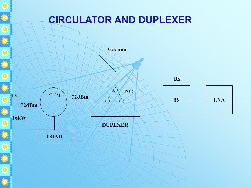 CIRCULATOR AND DUPLEXER LOAD LNABS DUPLXER Rx Antenna Tx +72dBm 16kW NC