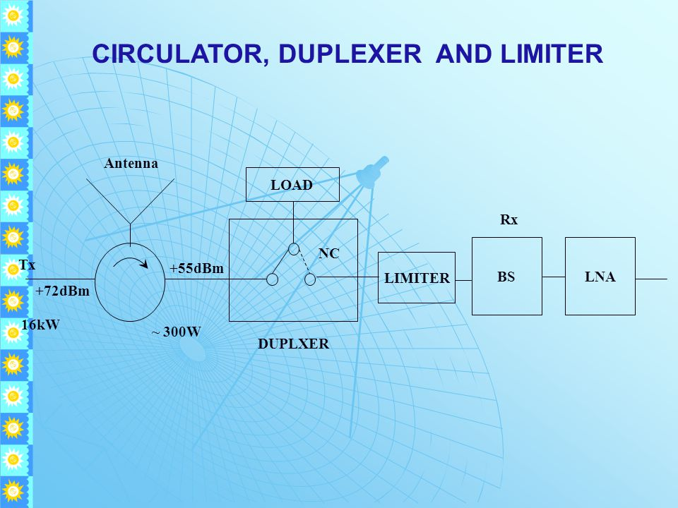 CIRCULATOR, DUPLEXER AND LIMITER BS DUPLXER Rx Antenna Tx +72dBm +55dBm 16kW NC ~ 300W LOAD LIMITER LNA