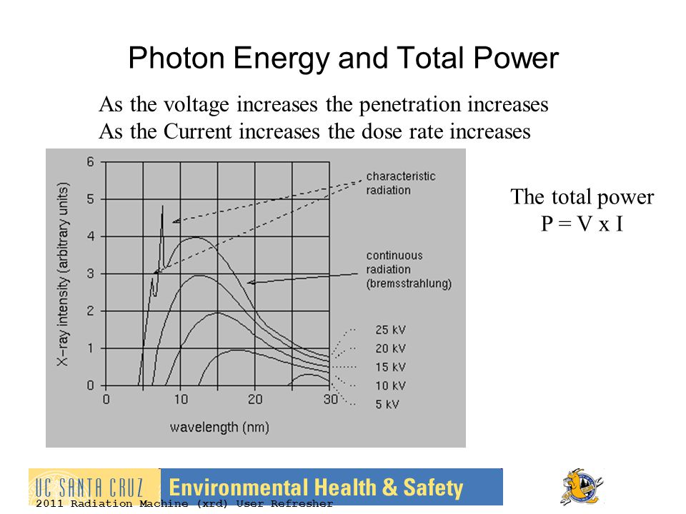 Photon Energy and Total Power The total power P = V x I As the voltage increases the penetration increases As the Current increases the dose rate increases