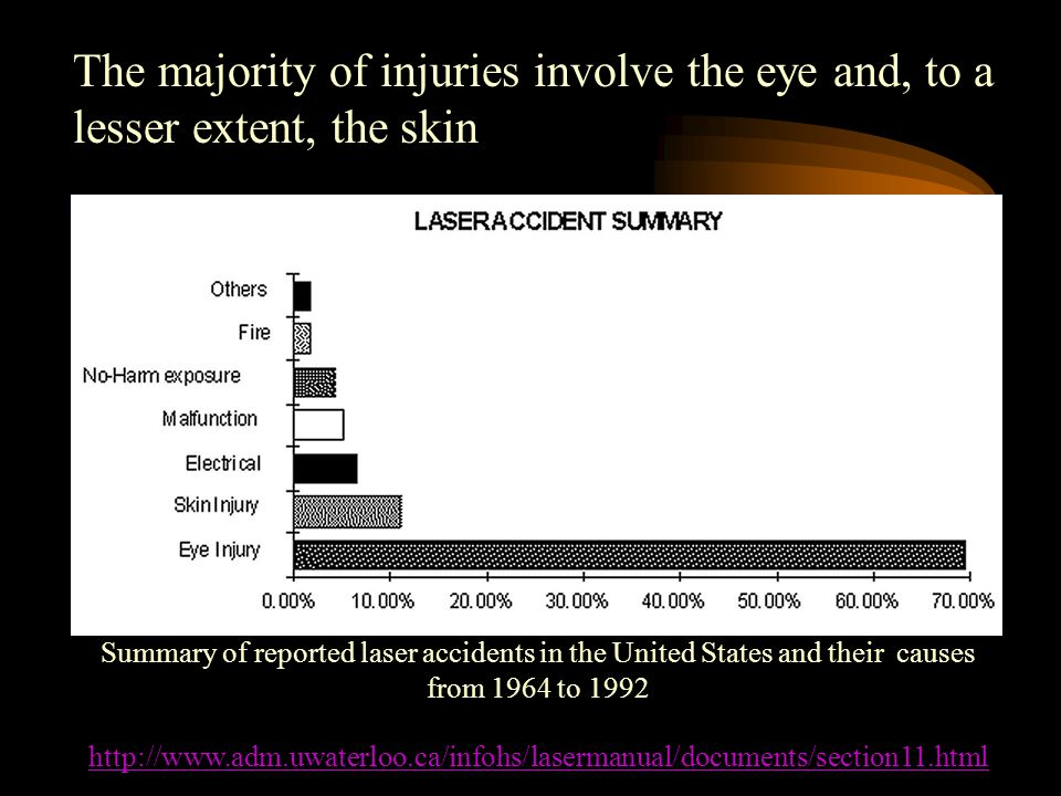 http://www.adm.uwaterloo.ca/infohs/lasermanual/documents/section11.html The majority of injuries involve the eye and, to a lesser extent, the skin Summary of reported laser accidents in the United States and their causes from 1964 to 1992