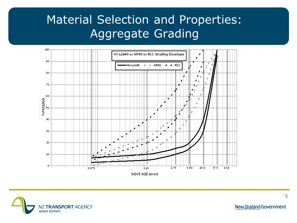 5 5 Material Selection and Properties: Aggregate Grading