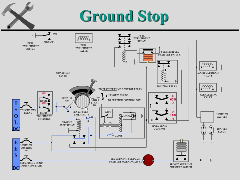 Ground Stop I S O L DC E S DC MOTOR TOUCHDOWN RELAY IGNITION CONTROL SECONDARY PUMP INDICATOR LIGHT SECONDARY FUEL PUMP PRESSURE WARNING LIGHT SECONDARY PUMP PRESSURE SWITCH SPEED SENSE CONTROL IGNITION EXCITER IGNITER PLUGS PARALLELING VALVE MANIFOLD DRAIN VALVE FUEL MANIFOLD PRESSURE SWITCH IGNITION RELAY FUEL ENRICHMENT RELAY FUEL ENRICHMENT VALVE FUEL ENRICHMENT SWITCH OFF NORMAL CONDITION LEVER TOUCHDOWN SWITCHES GROUND STOP RELAY GRND.