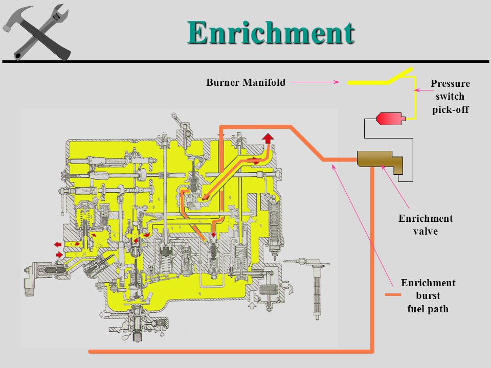 Enrichment Burner Manifold Pressure switch pick-off Enrichment valve Enrichment burst fuel path