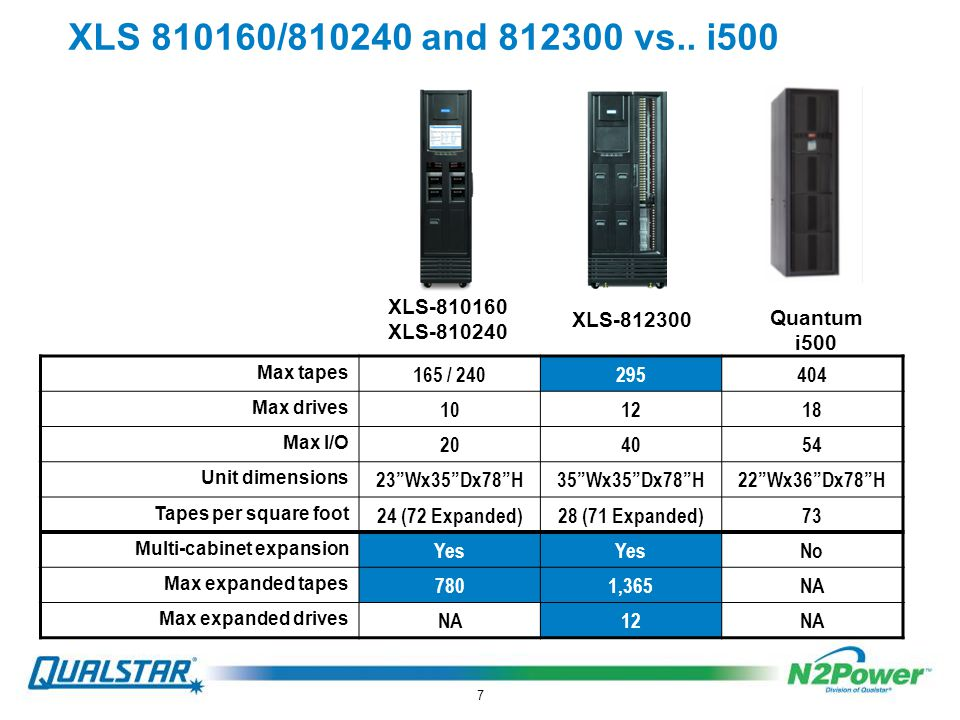 7 XLS 810160/810240 and 812300 vs..