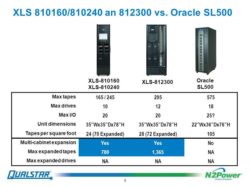 9 XLS 810160/810240 an 812300 vs.
