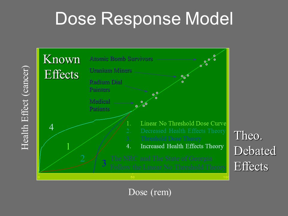 Dose Response Model Dose (rem) Health Effect (cancer) Atomic Bomb Survivors Uranium Miners Radium Dial Painters 1 2 3 4 MedicalPatients KnownEffects Theo.DebatedEffects 1.Linear No Threshold Dose Curve 2.Decreased Health Effects Theory 3.Threshold Dose Theory 4.Increased Health Effects Theory The NRC and The State of Georgia Follow the Linear No Threshold Theory