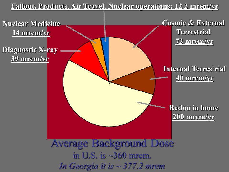 Average Background Dose in U.S.is ~360 mrem.